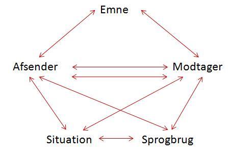 det retoriske pentagram